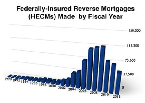 Graph showing the number of federally-insured reverse mortgages (HECMs) made by fiscal year from 1990 to 2012. The number grew rapidly during the first decade of the 2000s from almost none in the 1990s, peaking at 110,000 in 2009 and remaining high at 40,000 in 2012, the most recent year for which data is available.